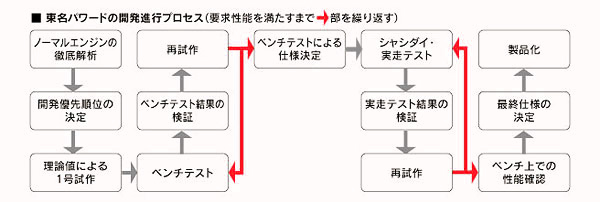 develop_flow