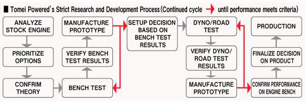 develop_flow_e